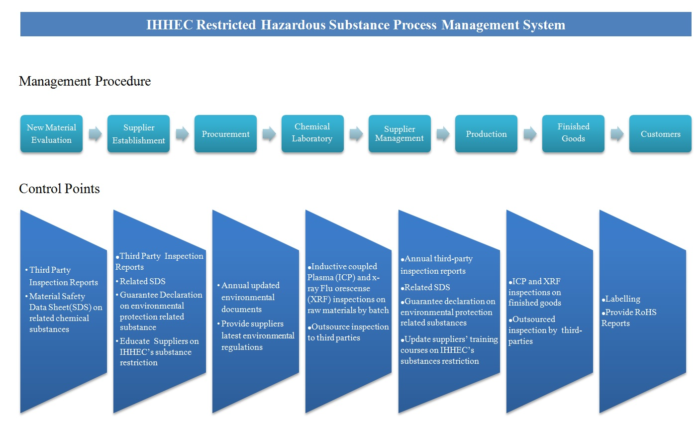 IHHEC Restricted Hazardous Substances Process Management System